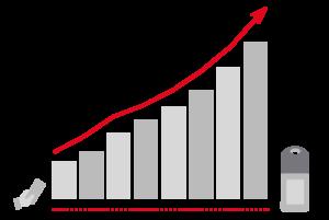 Incremento delle vendite nel vending grazie ai sistemi di pagamento cashless